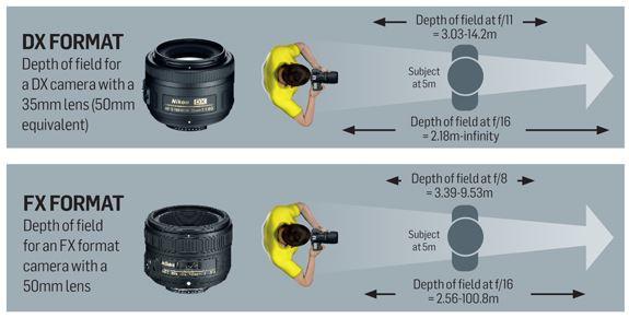 dx vs fx: profondità di campo