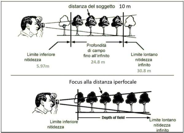 distanza iperfocale