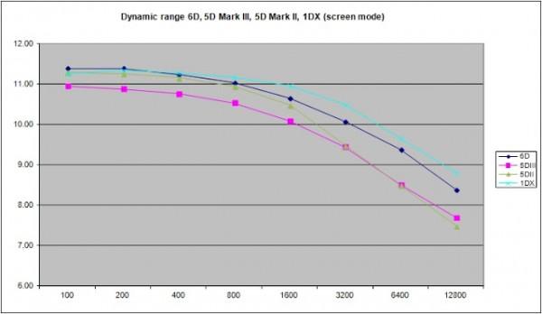 gamma dinamica e magapixel