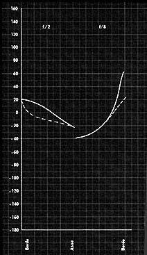 le distorsioni: astigmatismo e curvatura di campo