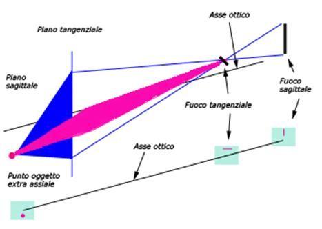 le distorsioni: astigmatismo