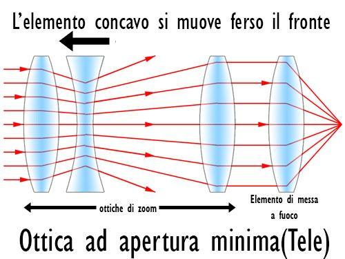 come funziona lo zoom 2