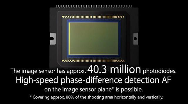 Il nuovo sensore Dual Pixel di Canon