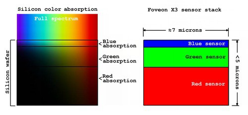 foveon x3