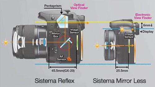 reflex vs mirrorless