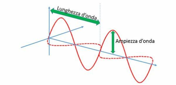 basi della fisica per la  fotografia: lunghezza onda