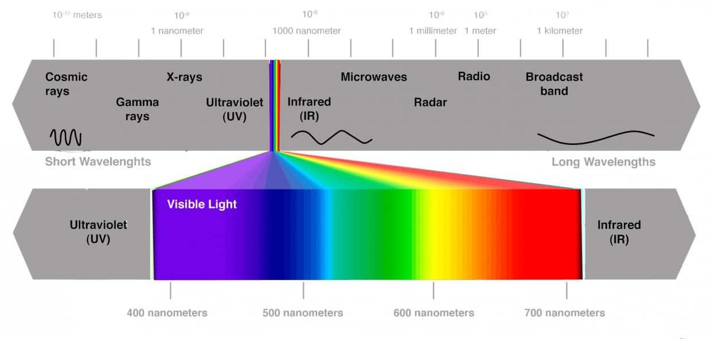 Lo spettro elettromagnetico (parte 2) - Fotografare in ...