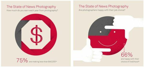 evoluzione del fotografo