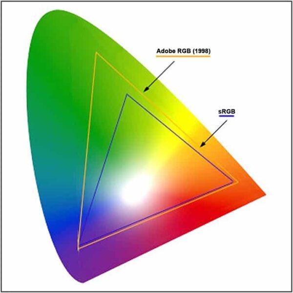 Adobe RGB e sRGB