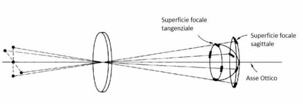 Aberrazione: l'astigmatismo