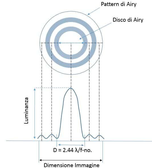 Disco di airy