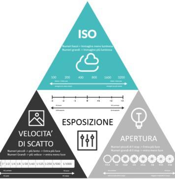 come funziona il triangolo di esposizione