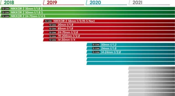 Roadmap delle lenti NIKKOR Z.