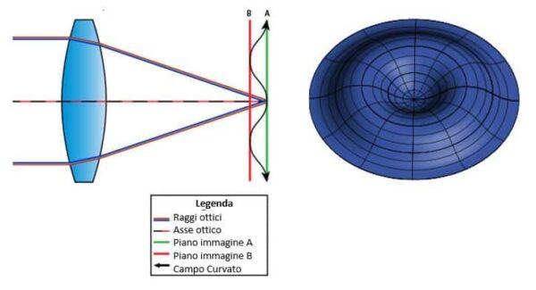 curvatura di campo